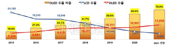올해 OLED 수출 역대 최고 전망…전년比 20%↑